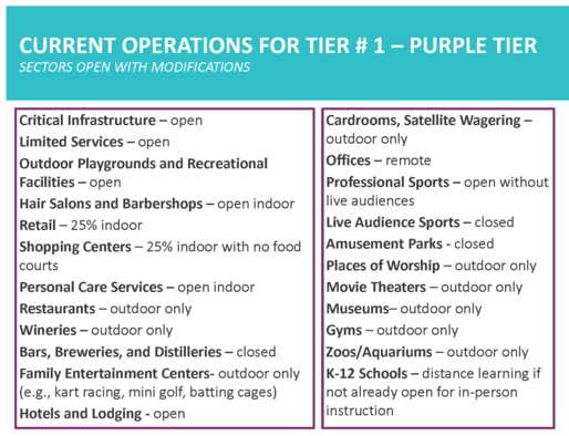 Current Operations for Tier #1 - Purple Tier